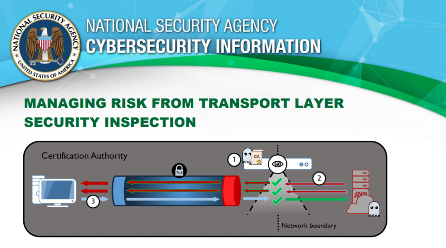 "Let's ""Break and Inspect"" NSA's TLSI Advisory"
